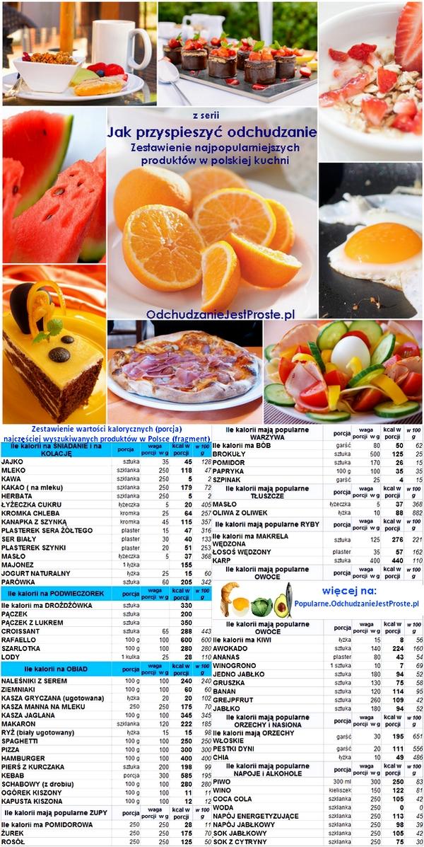 Odchudzaniejestproste.pl-jak przyspieszyć odchudzanie, szybko schudnąć, czyli ile kalorii ma ...